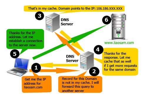 建站基础:外贸网站和企业邮箱的域名解析