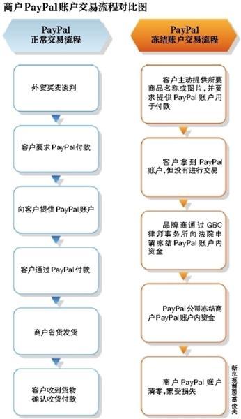【转载】品牌商打假致使大量中国跨境电商PayPal账户遭冻结