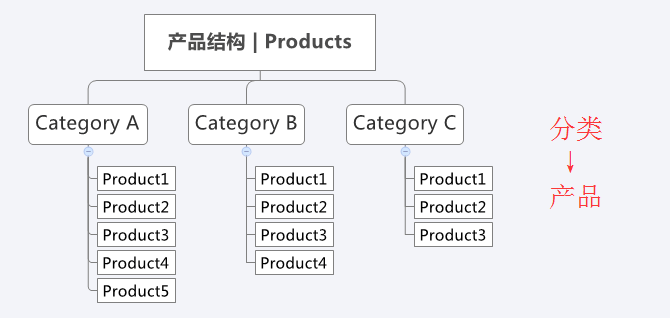 product structure 0